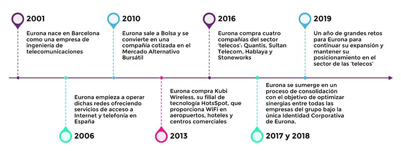 infografía cronológica de Eurona