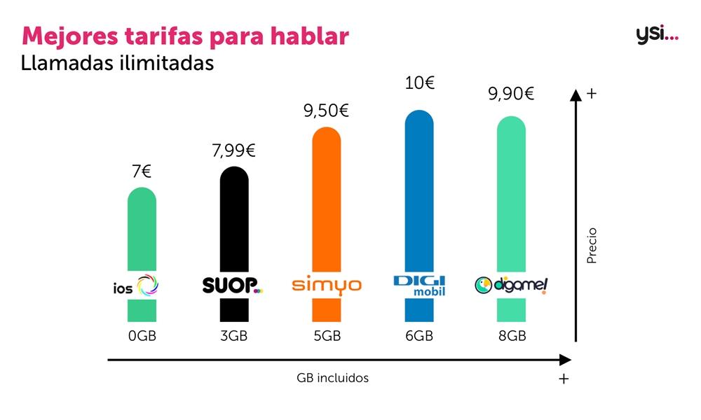 Estas son las mejores tarifas para móvil del mes de Agosto