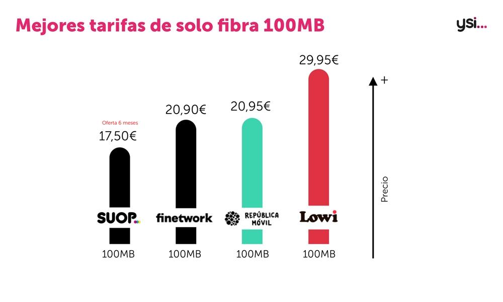 Mejores tarifas fibra agosto