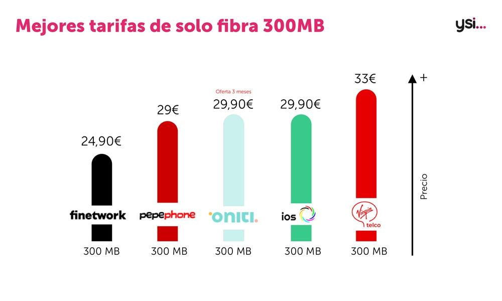 Mejores tarifas de solo fibra
