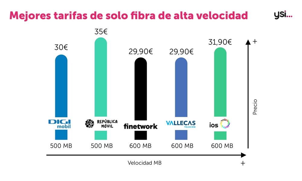 Tarifas de solo fibra 600 Mb
