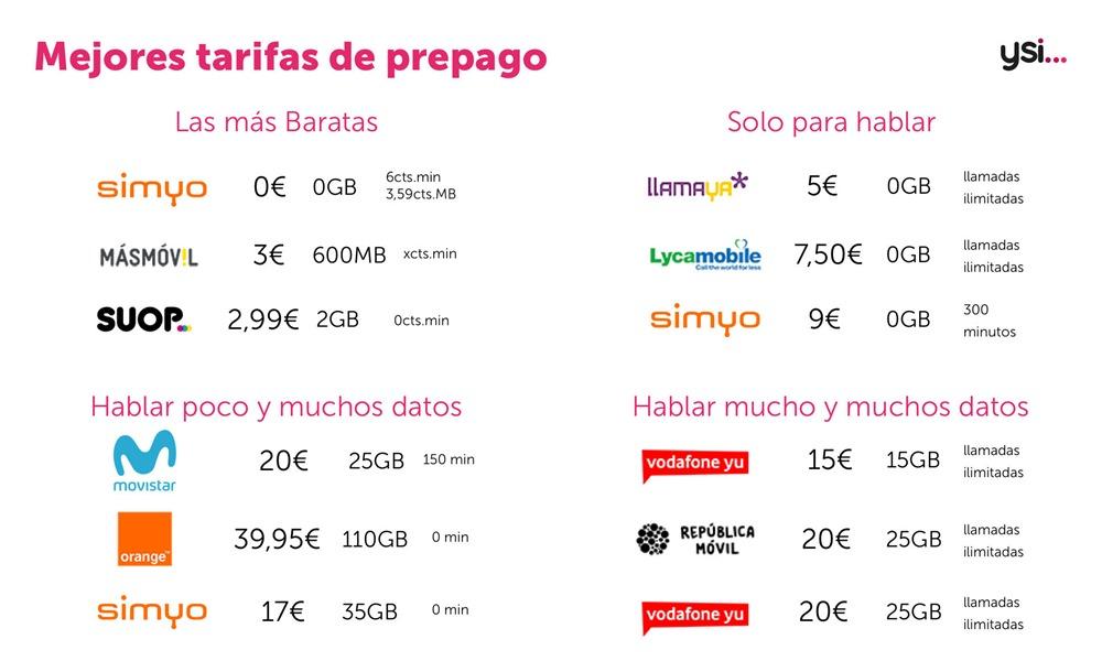 Las mejores tarifas móvil prepago del mes de Septiembre