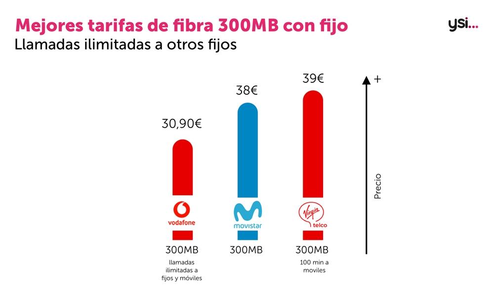 Fibra y fijo de 300Mbps