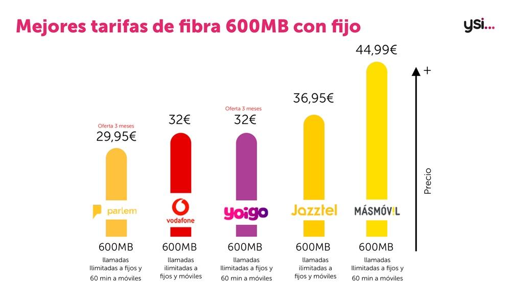 Tarifas de fijo y fibra 600Mb