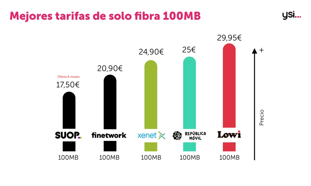 Ofertas de fibra 100Mb