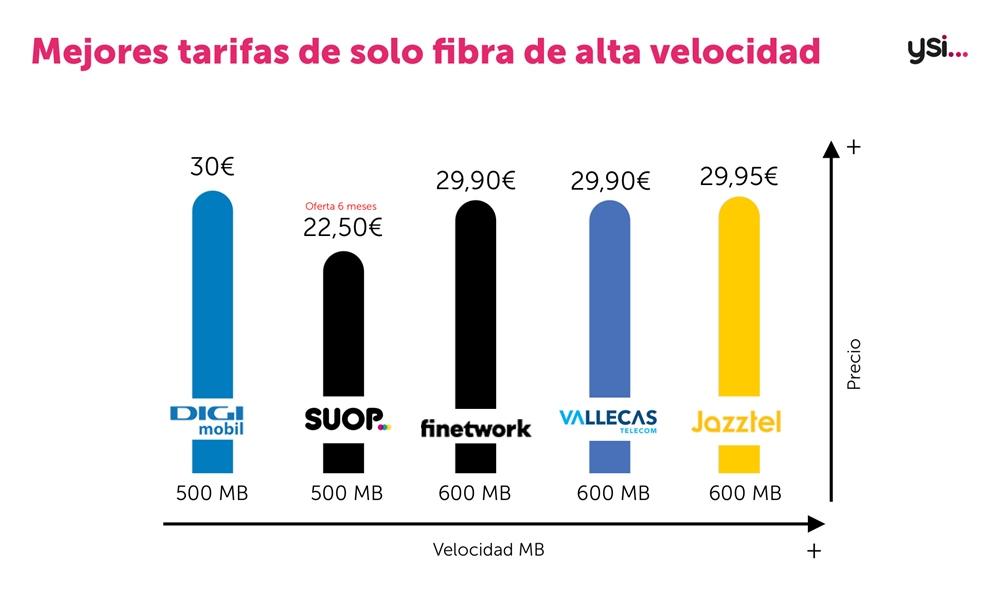 Solo fibra de 600 Mb