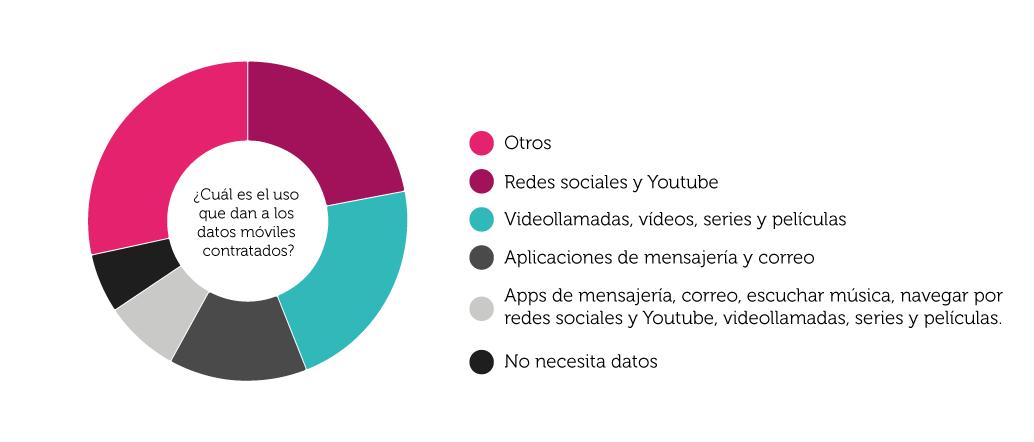 Gráfica sobre el uso de los datos móviles