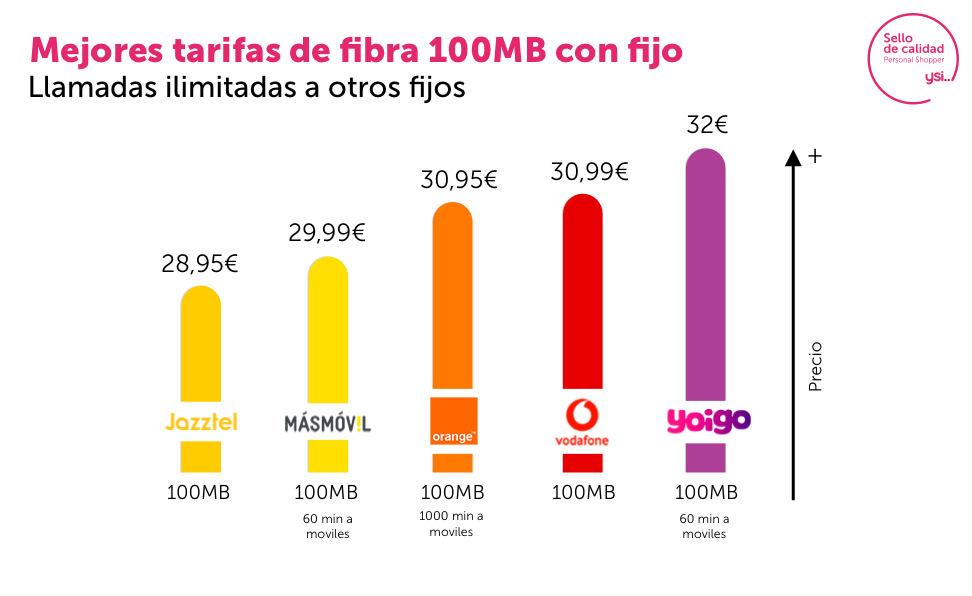 100 megas de fibra y teléfono fijo