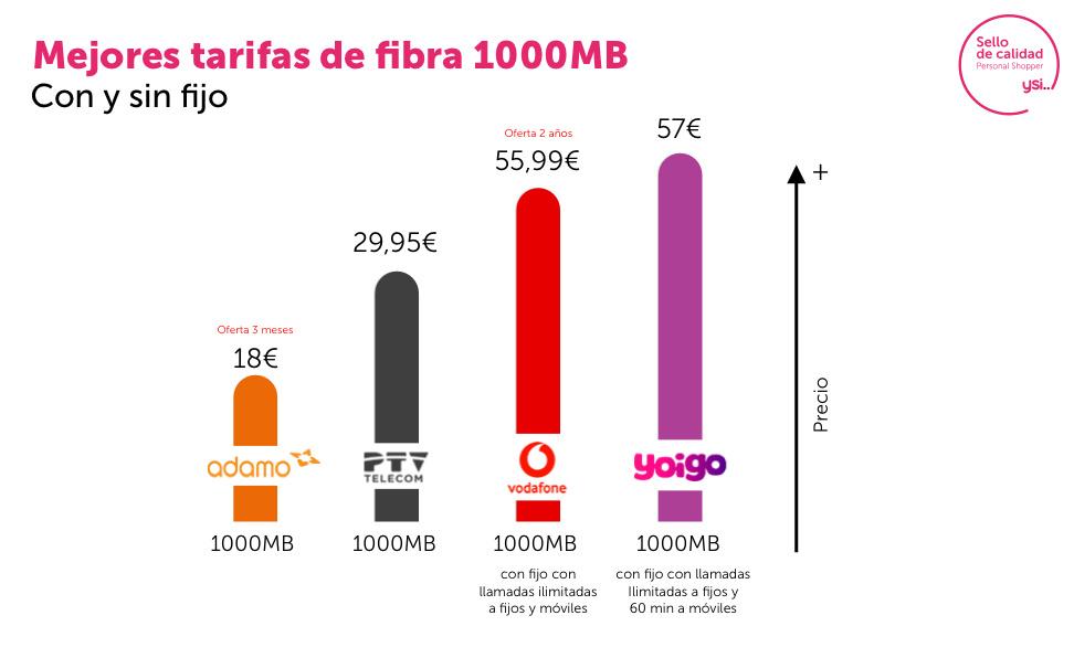 Fibra de 1000 Mbps, la más potente del mercado