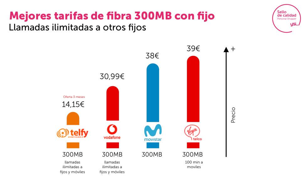 Las mejores ofertas de fibra de 300 Mb con fijo del mercado
