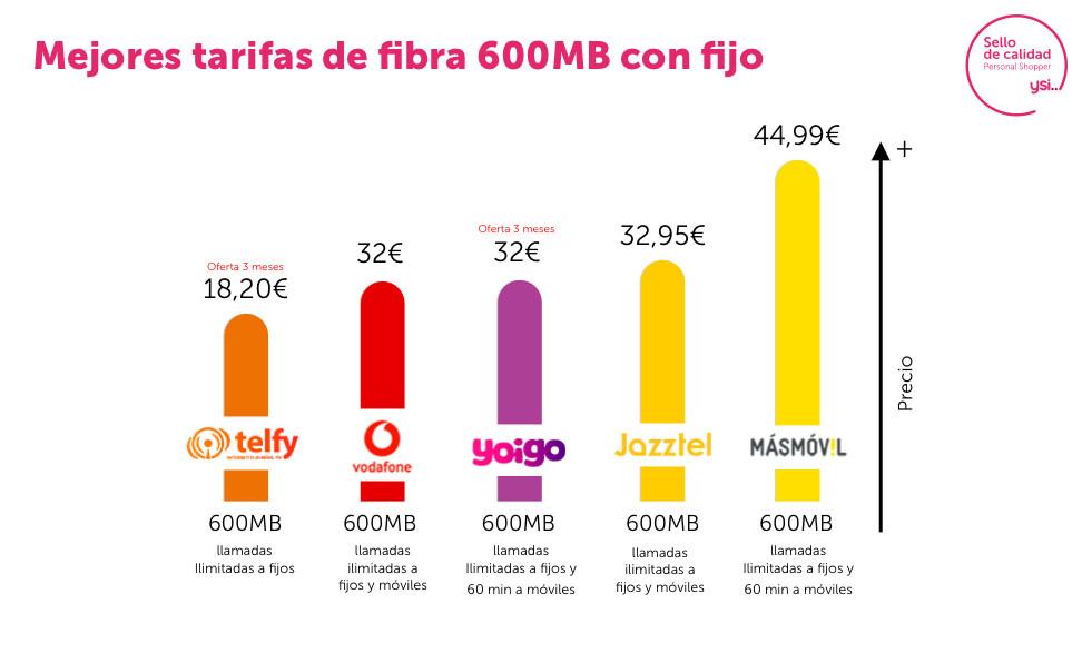 Ofertas fibra 600 Mb y teléfono fijo