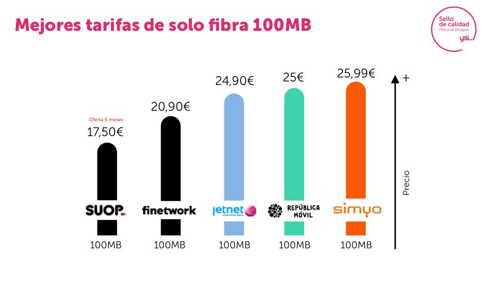 Ofertas fibra 100 Mb