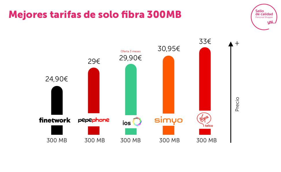Mejores tarifas fibra 300 Mb