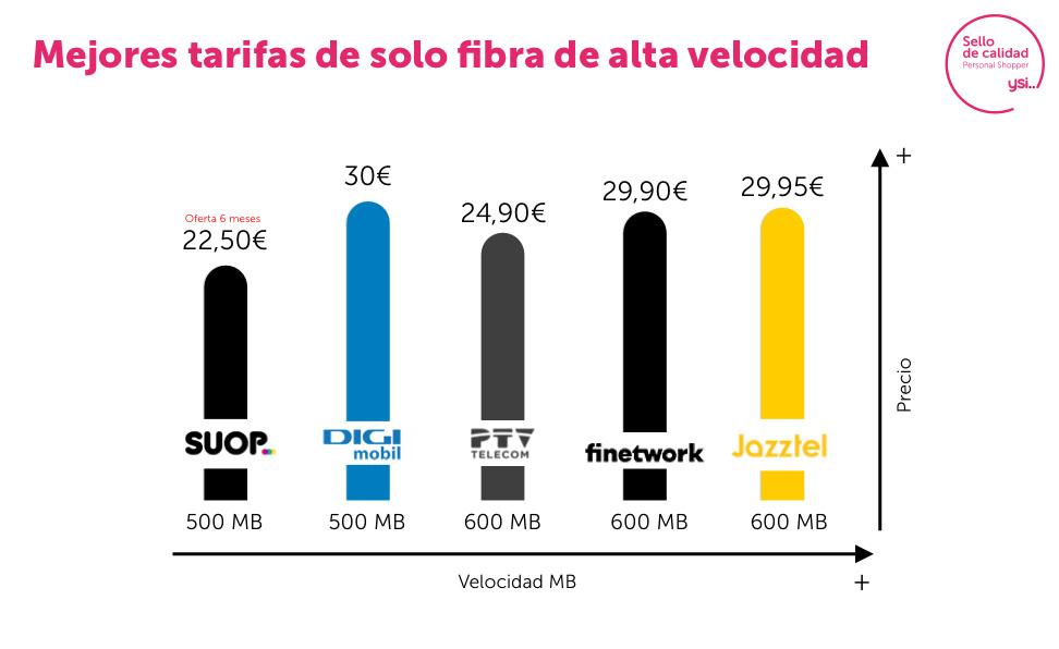 Mejores ofertas solo fibra de 600 Mb