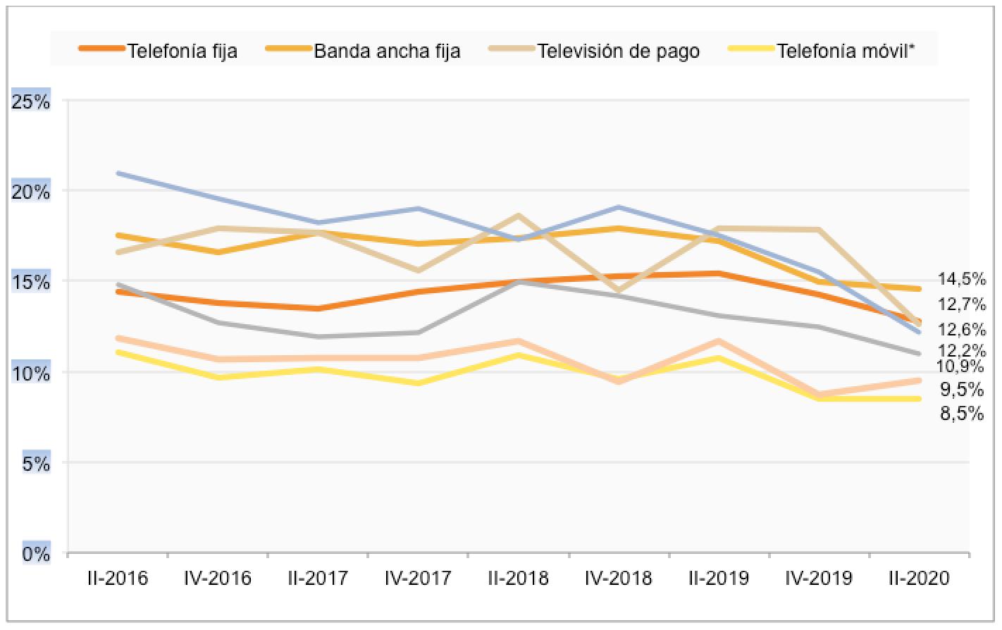 Gráfica de la CNMC sobre la insatisfacción de los usuarios