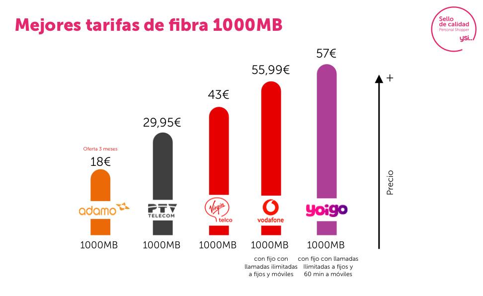 Tarifas fibra 1GB
