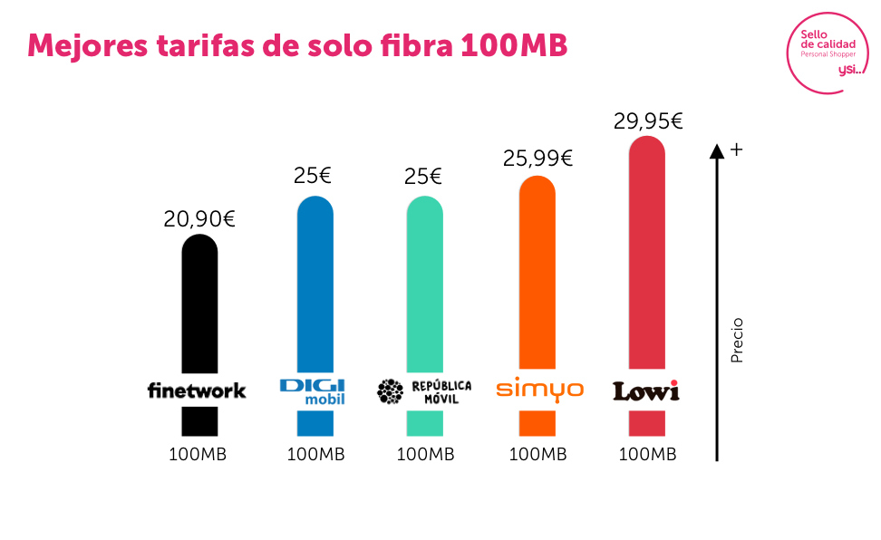 Gráfica de tarifas de fibra de 100 Mb