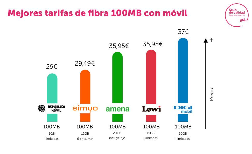 Mejores ofertas fibra 100Mb y móvil