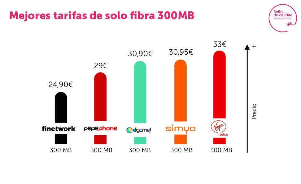 Fibra 300 Mb mes de noviembre
