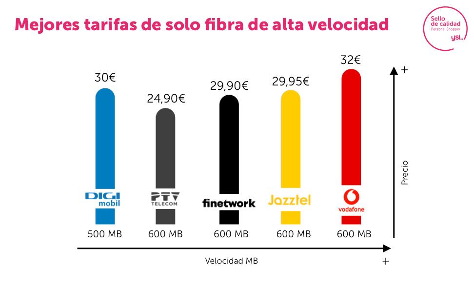 Gráfica de tarifas de 500 y 600Mb