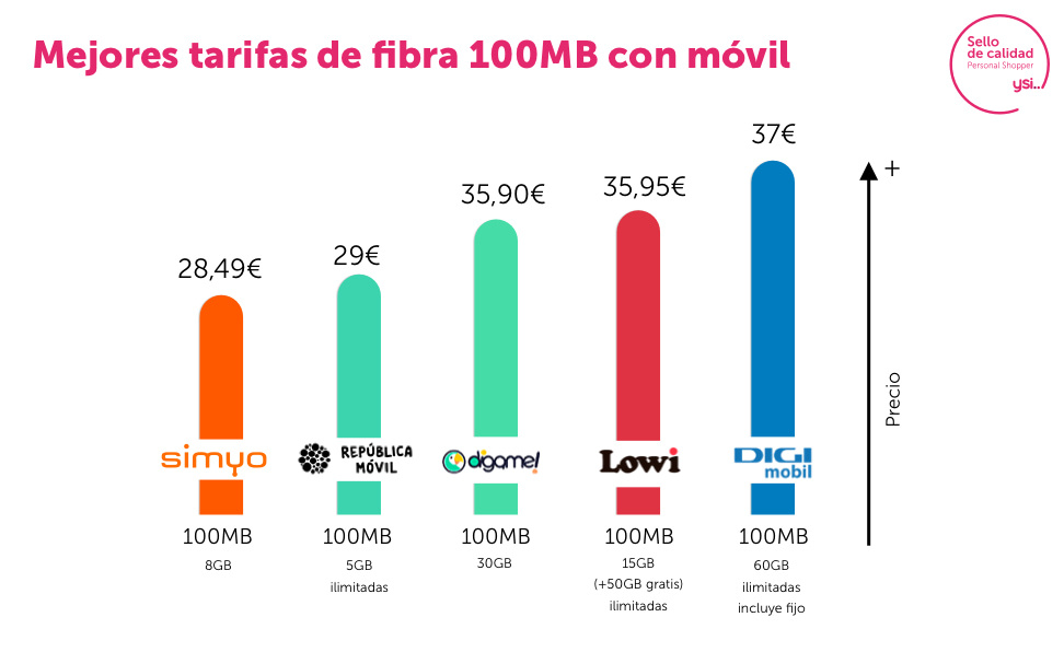 Mejores tarifas fibra y móvil 100 megas