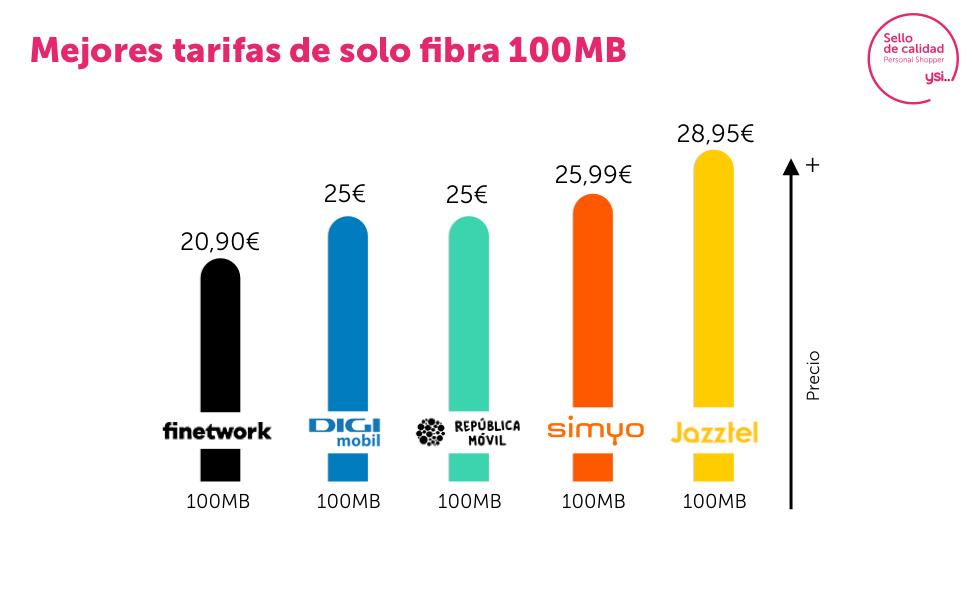 Mejores tarifas de fibra 100 Mb