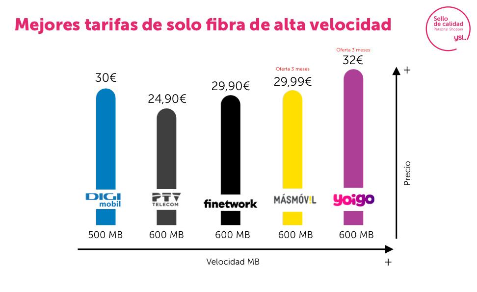 Fibra de 500Mb y 600Mb, mejores ofertas