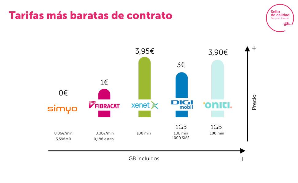 Las tarifas más baratas de contrato en diciembre