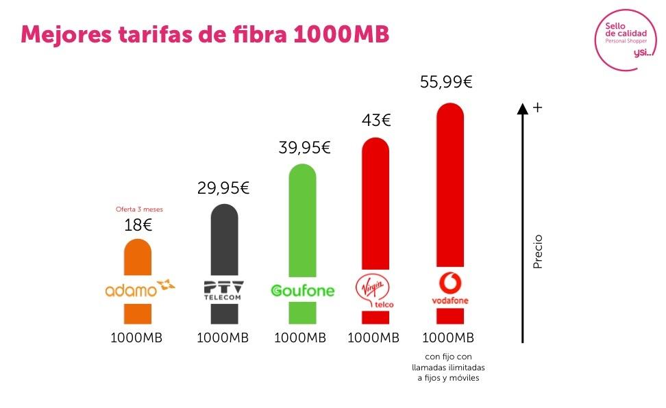 Mejores tarifas fibra 1Gbps