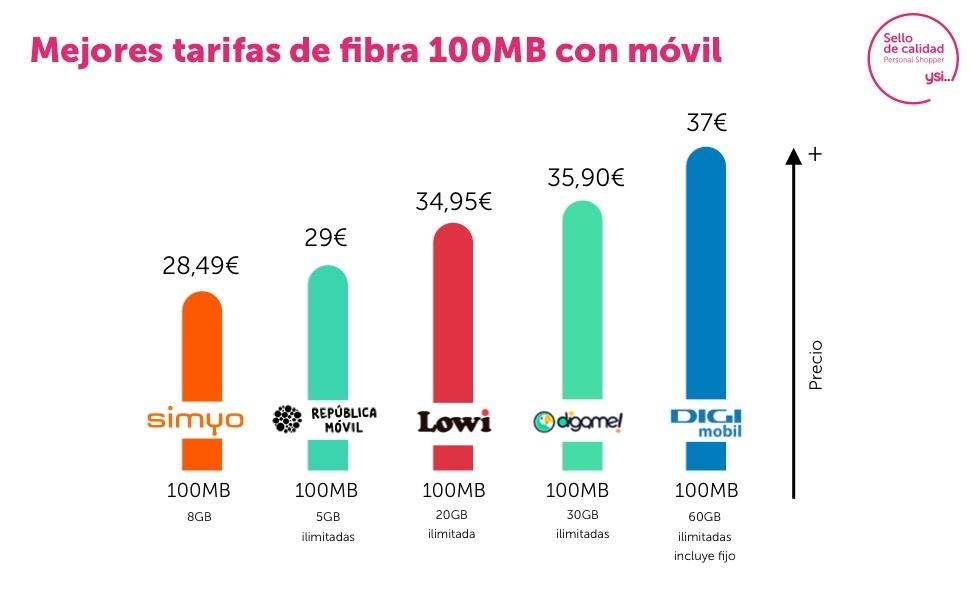 Ofertas enero paquete combinado fibra y móvil 100 Mb