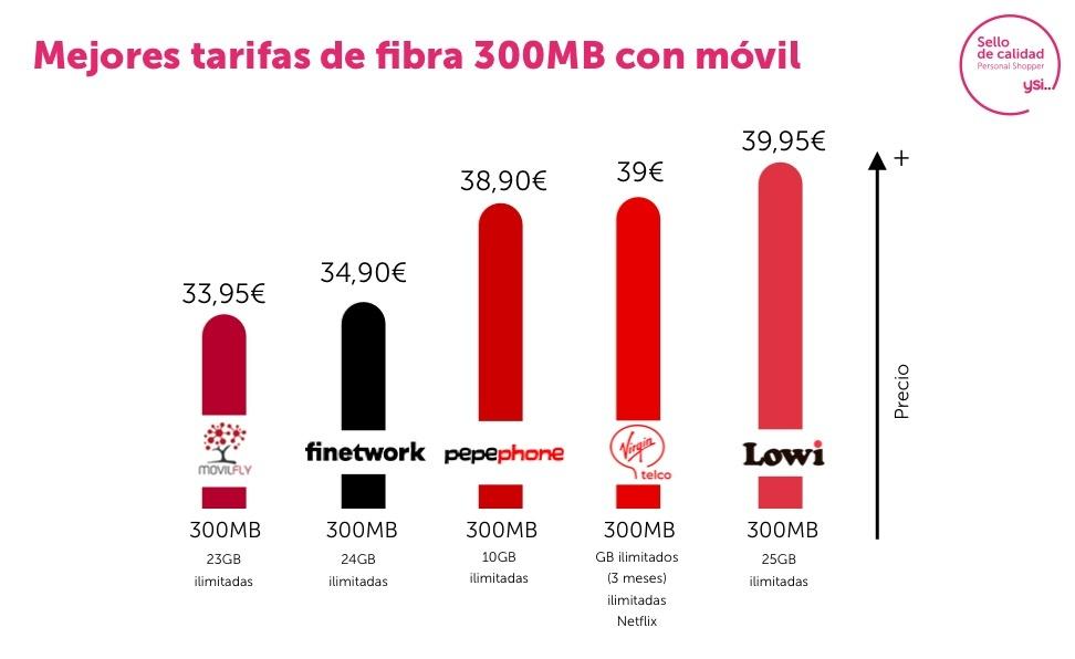 Mejores tarifas de combinado fibra y móvil enero