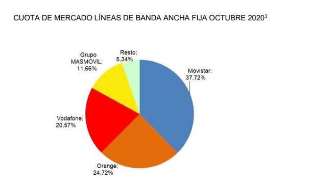 Cuotas de mercado de la banda ancha en España