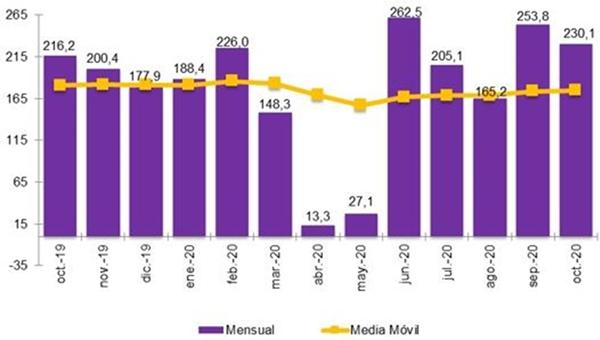 Portabilidad fija en octubre en España