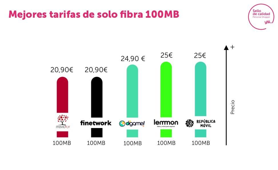 Estas son las tarifas de fibra de 100 Mb