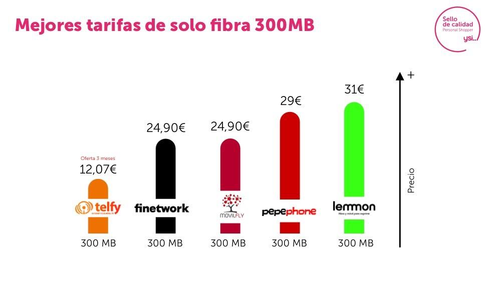 Estas son las mejores tarifas de 300 Mb