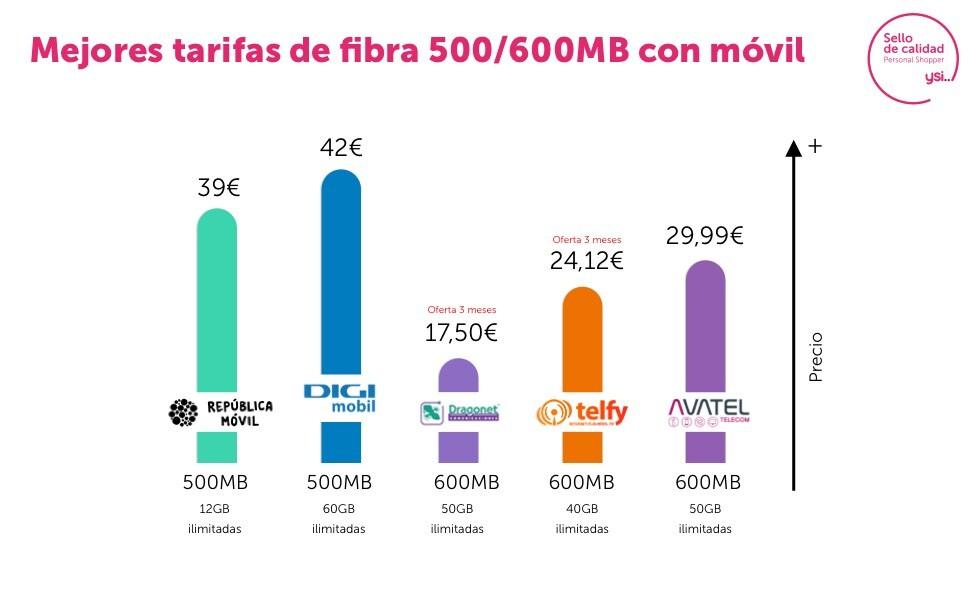 Fibra de 600 Mb y móvil