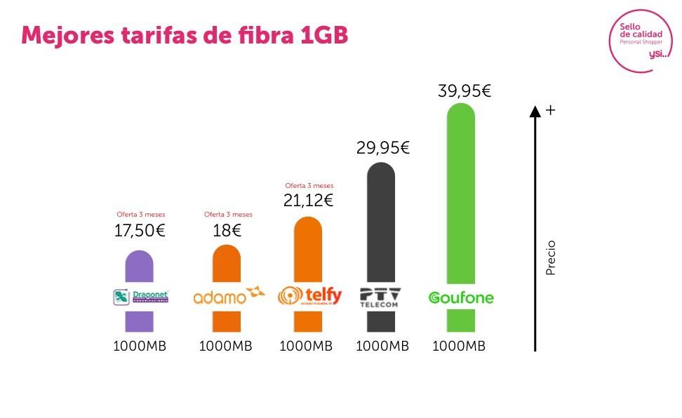 Mejores tarifas de fibra 1 Gbps