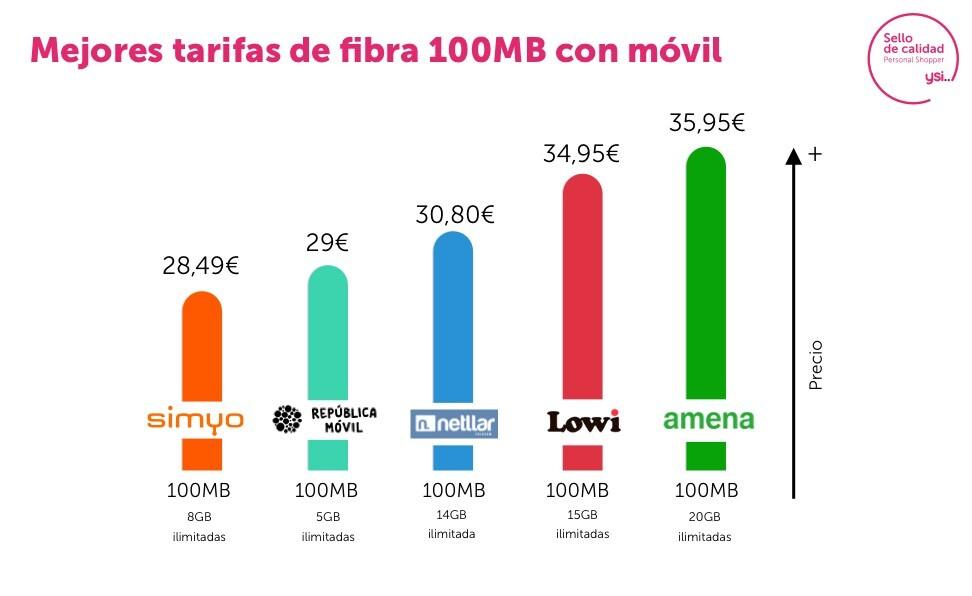 Las mejores tarifas de fibra 100 megas con móvil