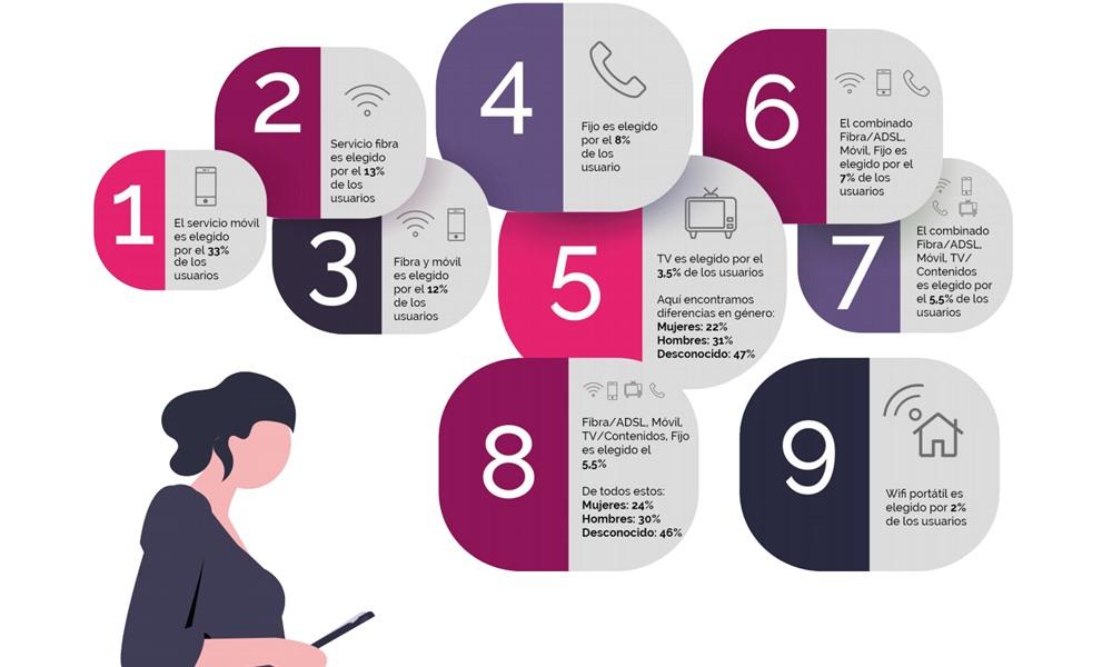 Estudio Ysi panorama telco 2020