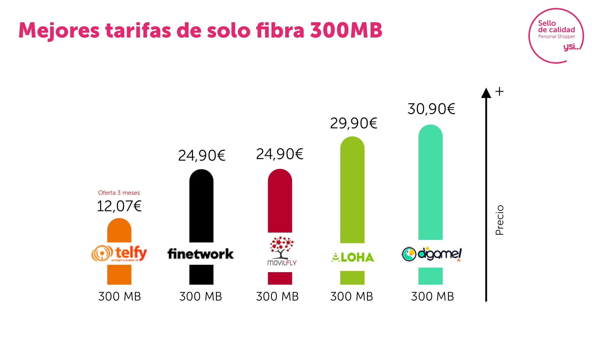 Mejores tarifas de fibra de 300 Mb