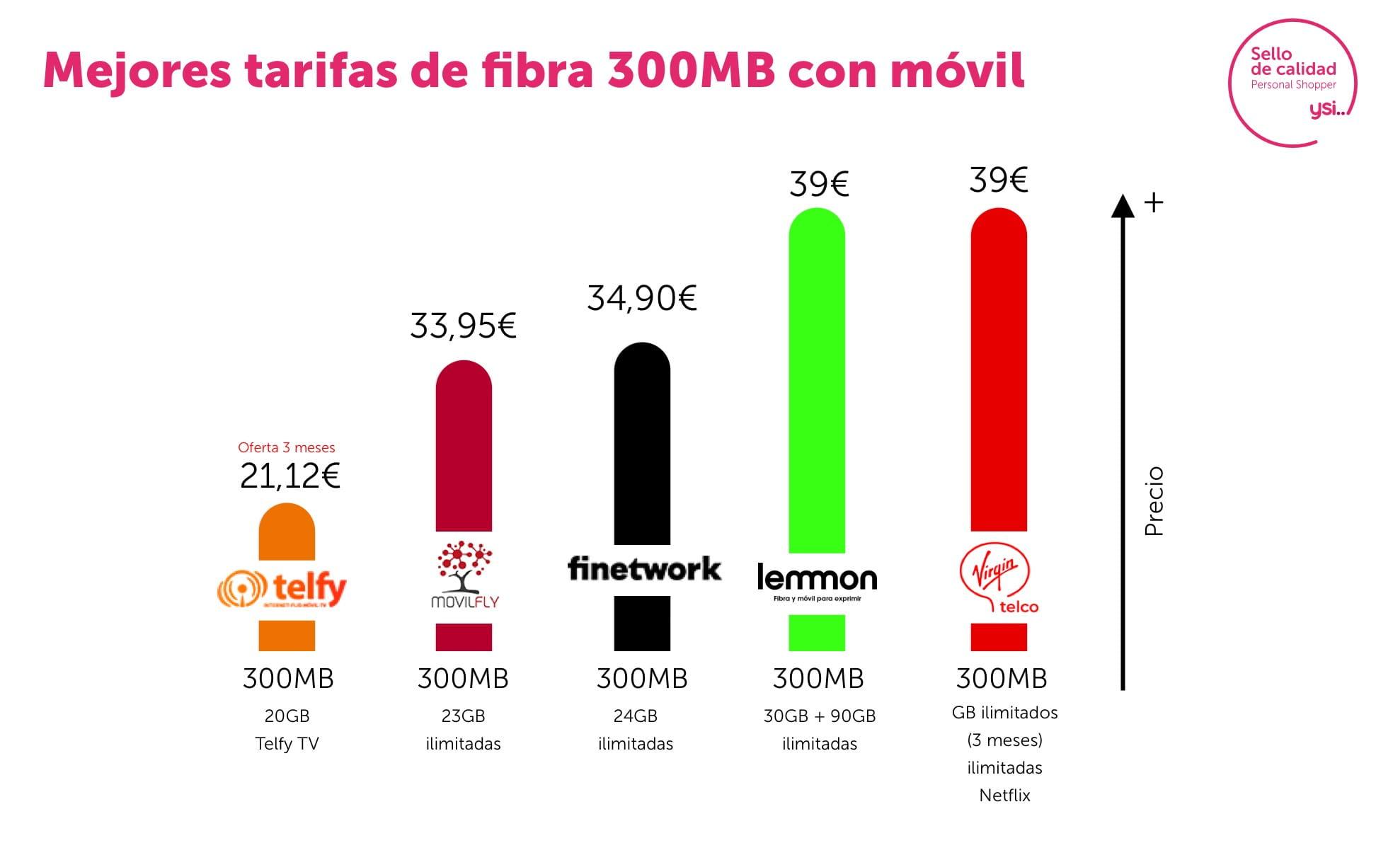 Las mejores tarifas de fibra 300Mb y móvil