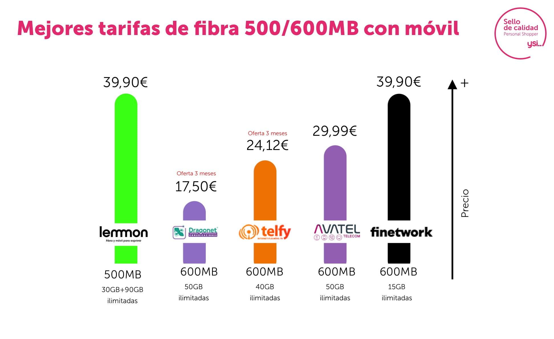 Las mejores combinadas de fibra 600Mb y móvil