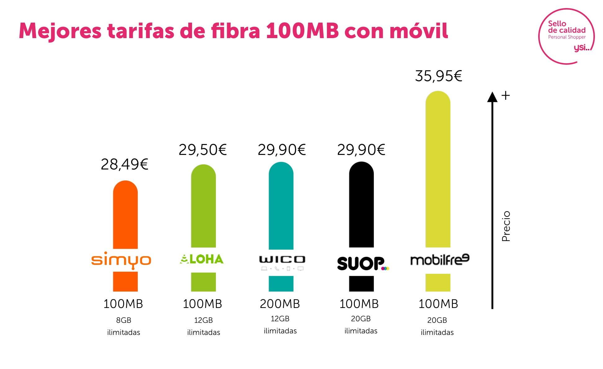 Mejores tarifas de 100Mb y teléfono móvil