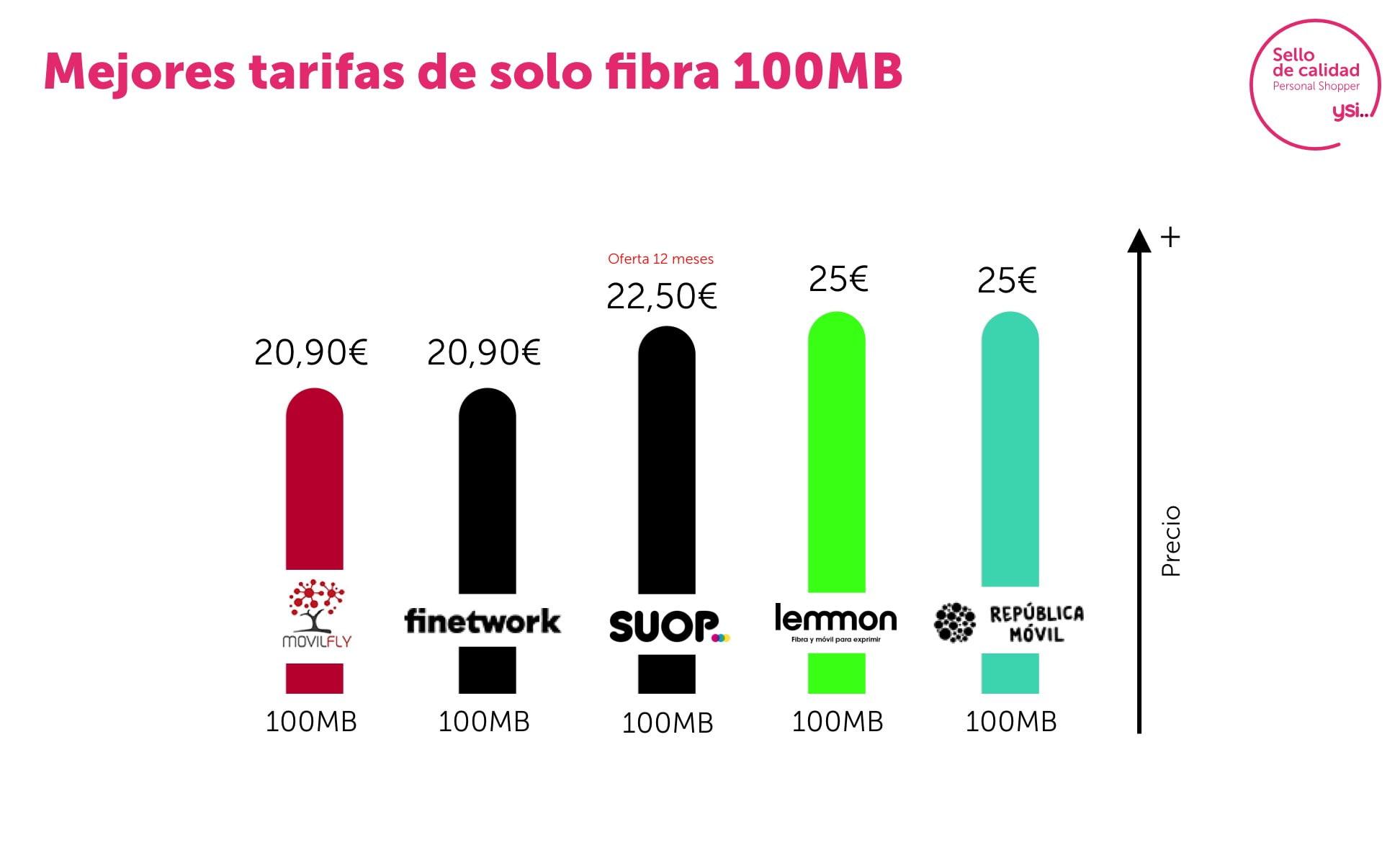 Mejores ofertas de fibra 100 Mb