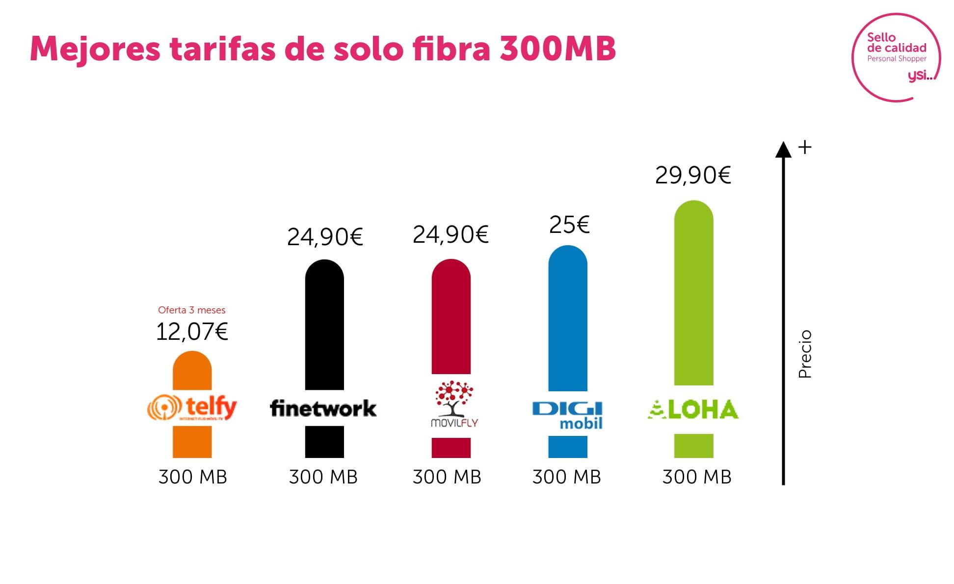 Mejores tarifas solo fibra 300Mb