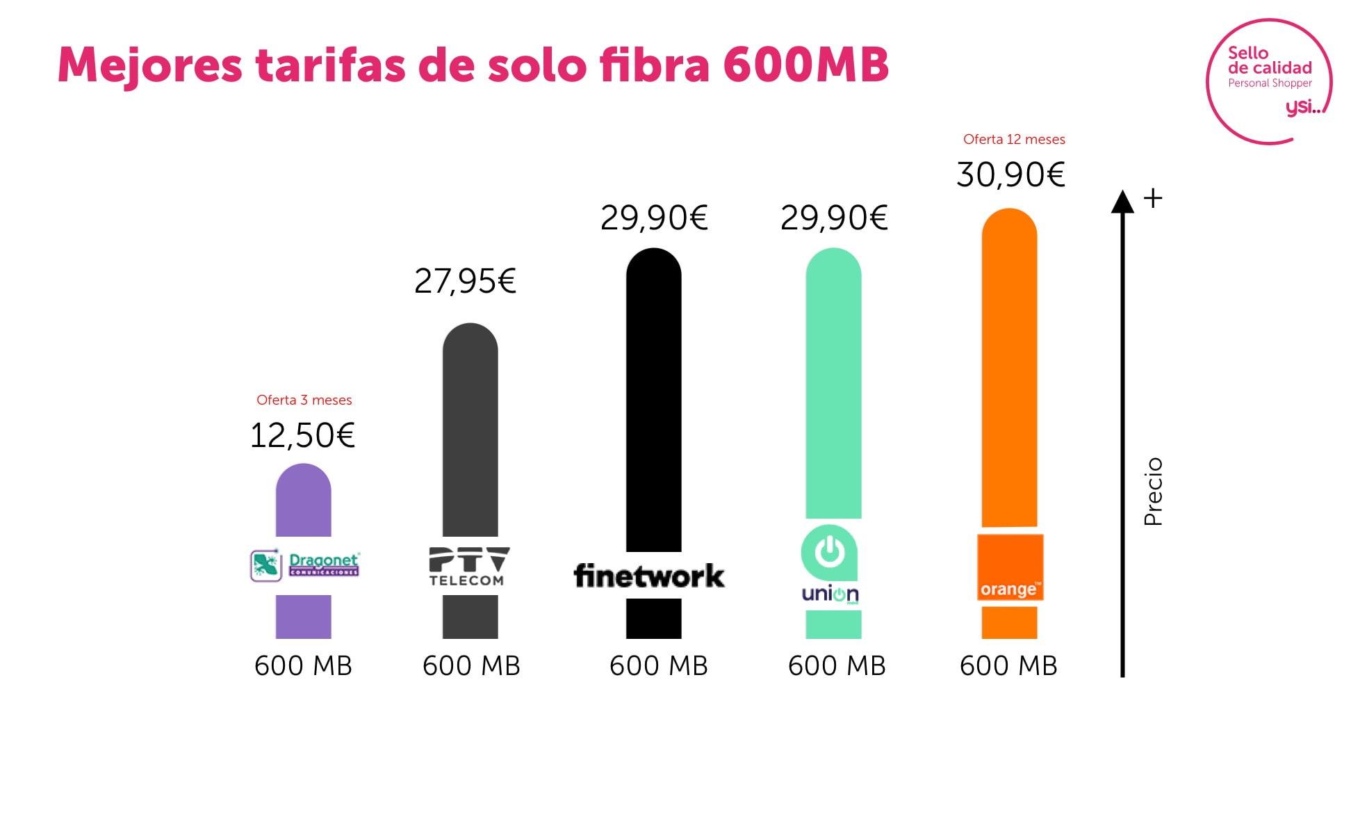 Las mejores ofertas fibra 600Mb