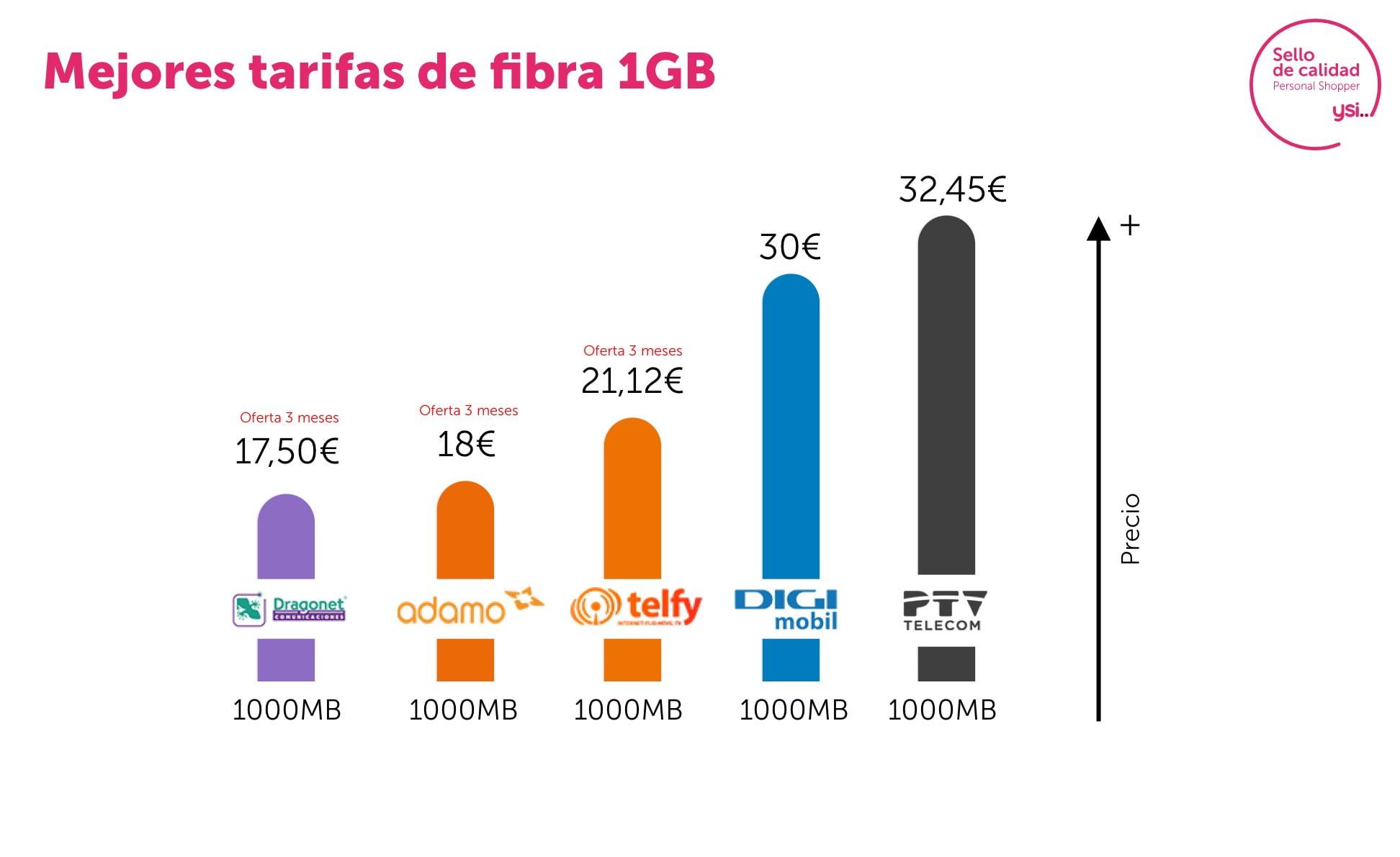 Las ofertas de fibra más potente