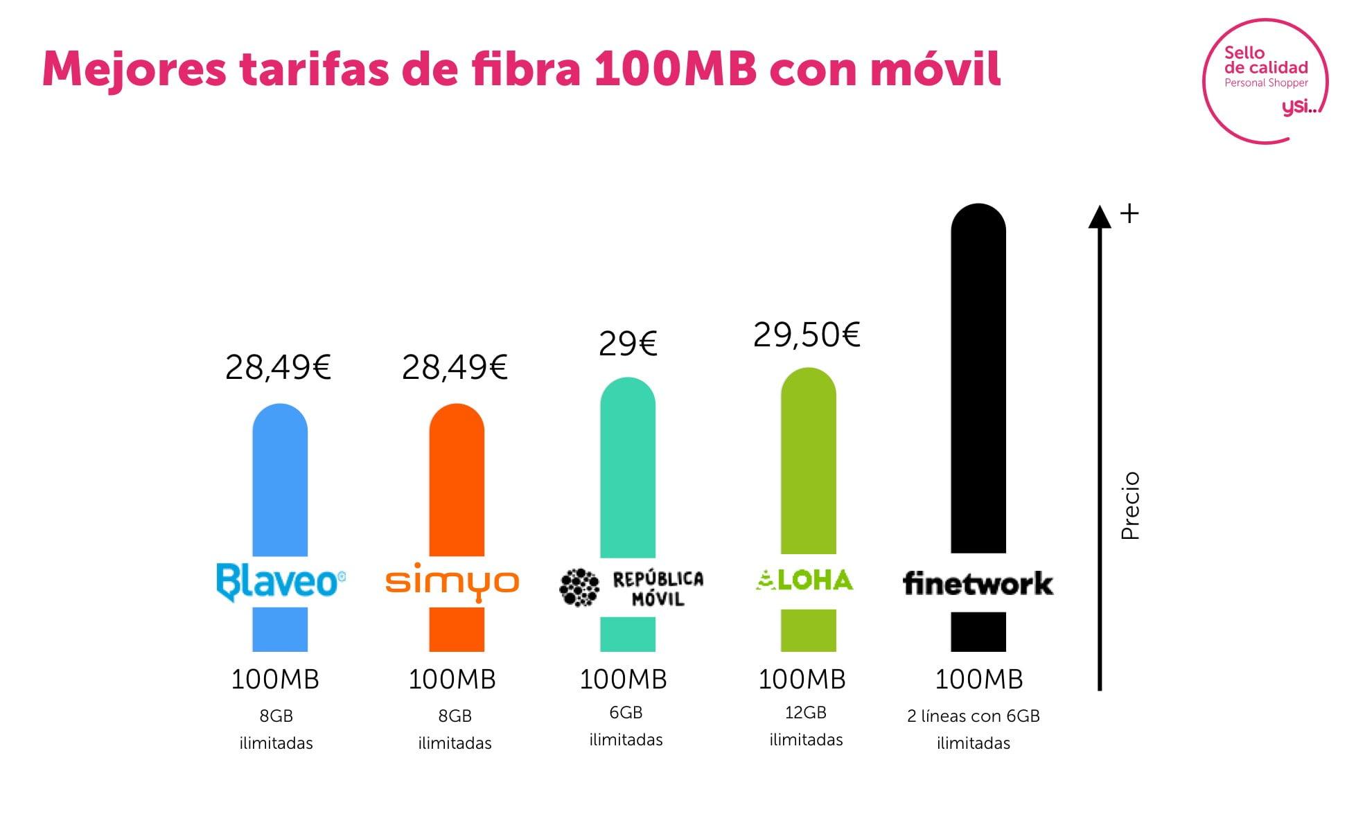 Combinados fibra 100Mb y móvil