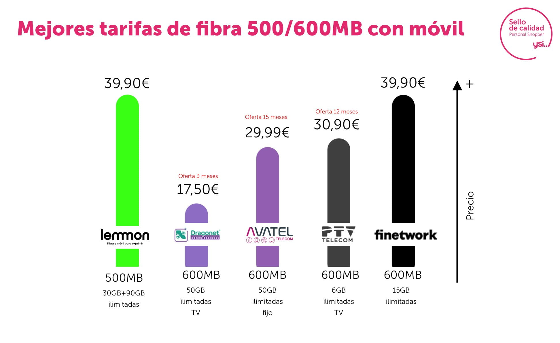 Mejores tarifas fibra 600 y móvil paquetes combinados abril