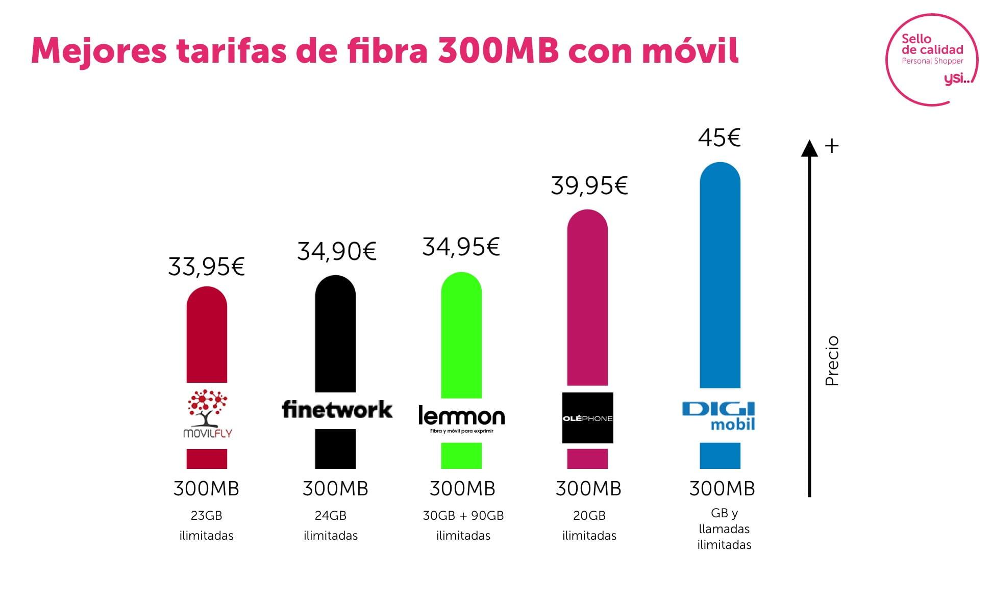 Tarifas fibra 300Mb y móvil